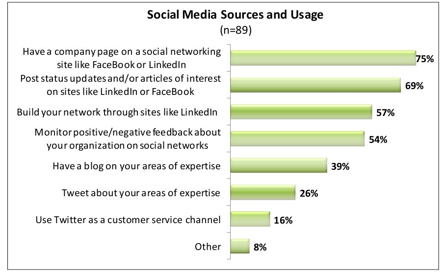 Social Media Statistics in Small Business